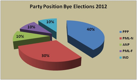 election 2012 party positions Pakistan Election 2013