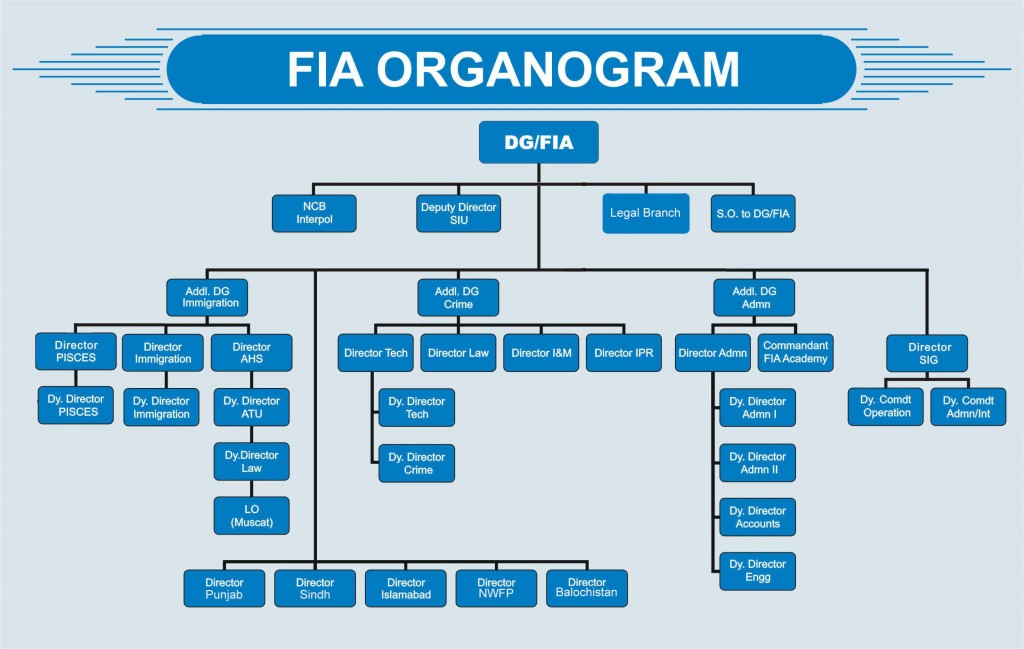 computer maintenance agencys organizational chart essay Services class schedules  student access select page knowledge management assignment organizational chart posted by  ad computer essay real essays anker the .