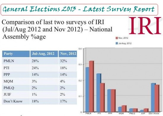 Latest political parties survey for 2013 elections
